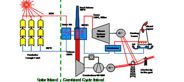 Conceptual Design and Procurement Assistance for 150 MWe Integrated Solar Combined Cycle Power Plant at Kuraymat, Egypt